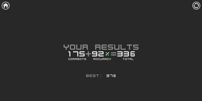 Speed Type Game Results Screenshot.
